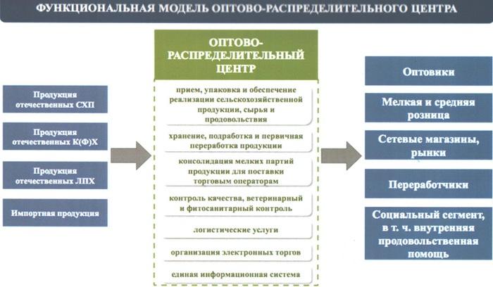 ВСевастополе построят новый автовокзал сперехватывающими парковками
