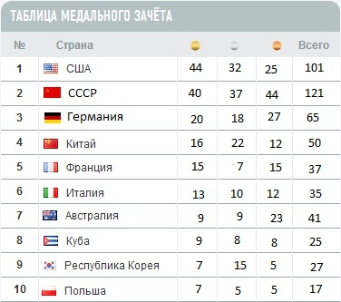 олимпиада таблица медалей новости