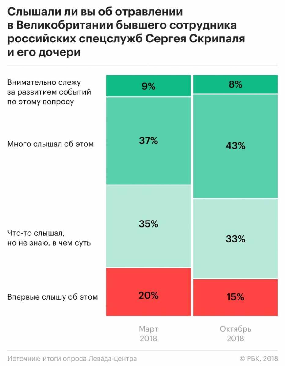 Только 3% россиян связали отравление Скрипалей с российскими спецслужбами