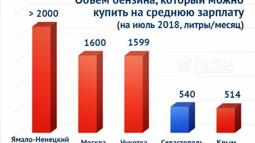 ForPost- Севастополь дал фору Крыму в цене на бензин