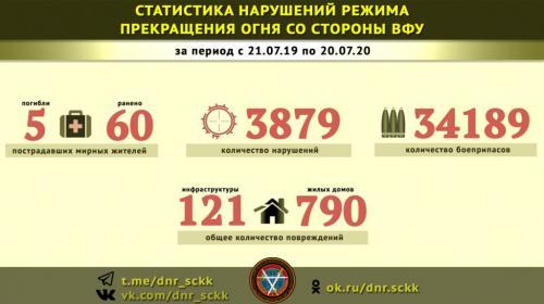 ForPost -  Армия Украины за год действия бессрочного перемирия выпустила по ДНР более 30000 боеприпасов