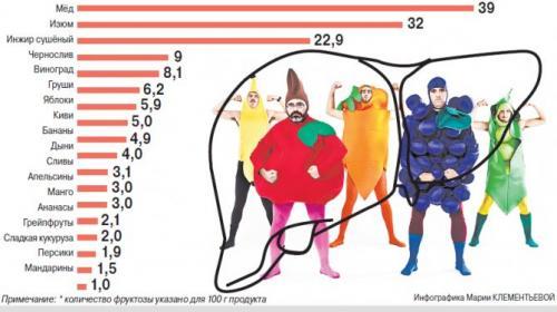 ForPost - Российский врач рассказал об эпидемии фруктоголизма