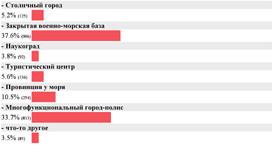 ForPost - Новости : Севастополь будущего: закрытая база флота vs город-полис. Итоги опроса на ForPost