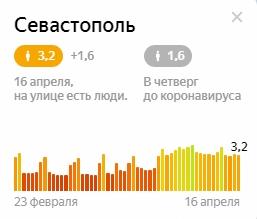 «Индекс самоизоляции» в Севастополе становится хуже
