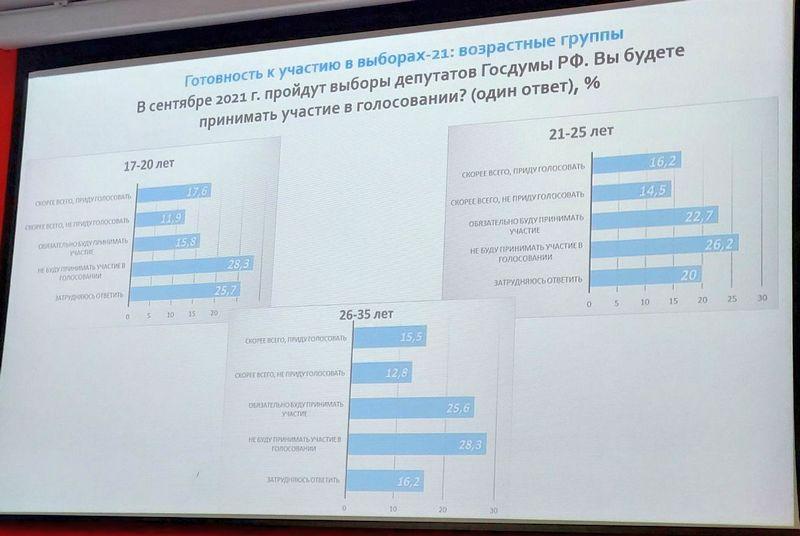 крым выборы молодежь опрос слайд презентация результаты