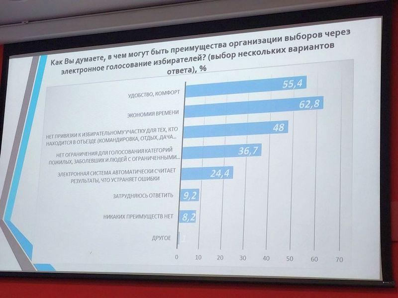 крым молодежь выборы слайд презентация результат опрос