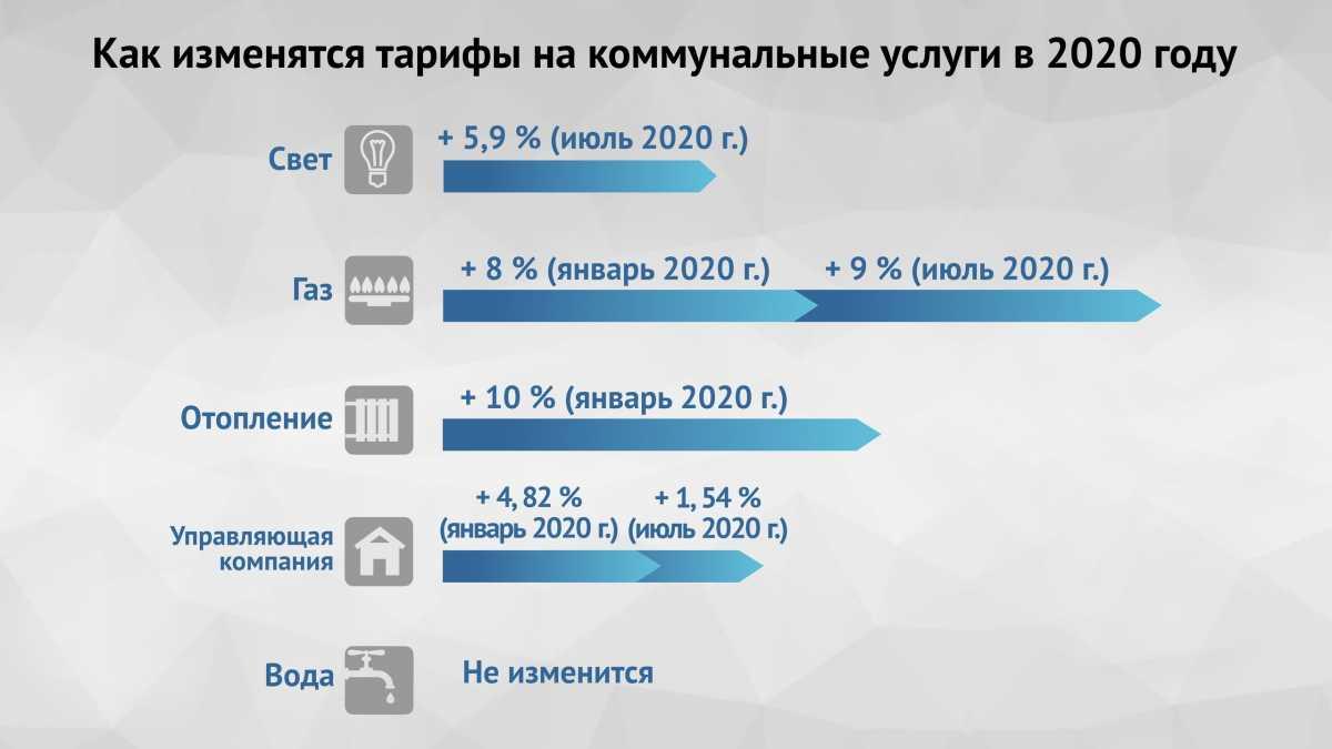 В Севастополе в 2020 году вырастут тарифы на газ, тепло и свет